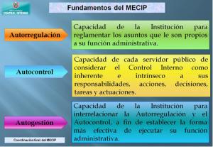 FUNDAMENTOS DEL MECIP